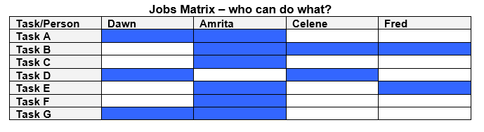 Job Matrix for multipractice